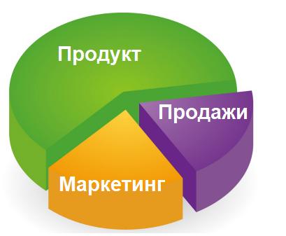 Ключевые элементы бизнеса